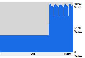 Chasis C7000 con los 32 servidores ejecutando un Linpack
